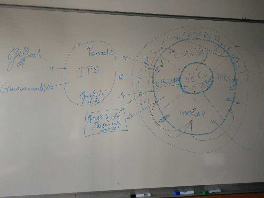 Schéma de travail produit pendant la réunion.